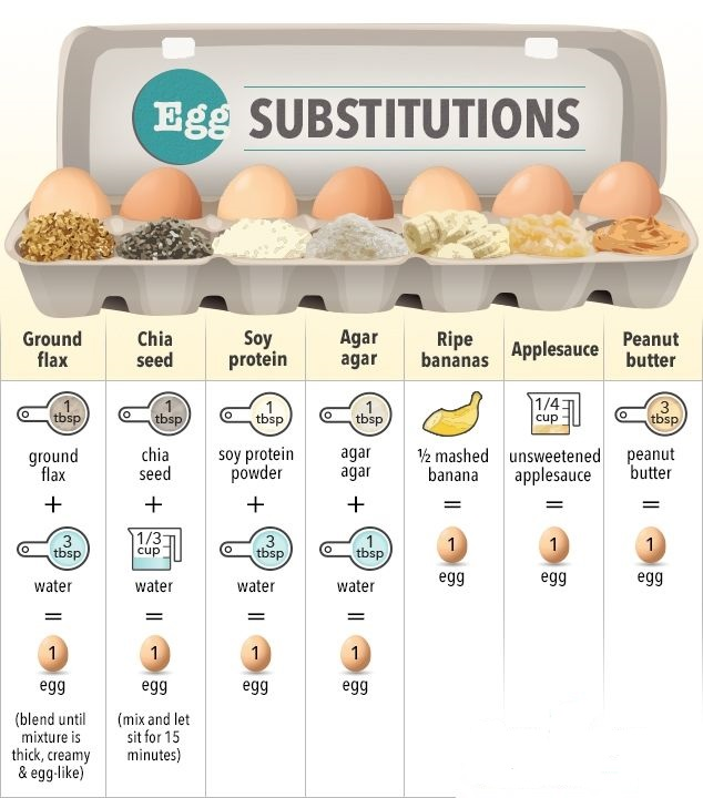 Vegan egg substitution